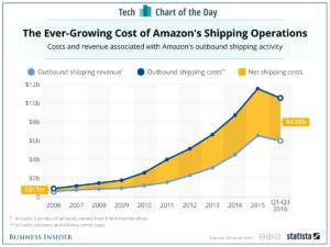 amazon_shipping_costs