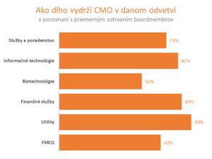 CMO_odvetvia