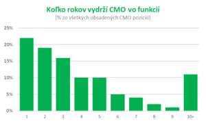 CMO_vo_funkcii