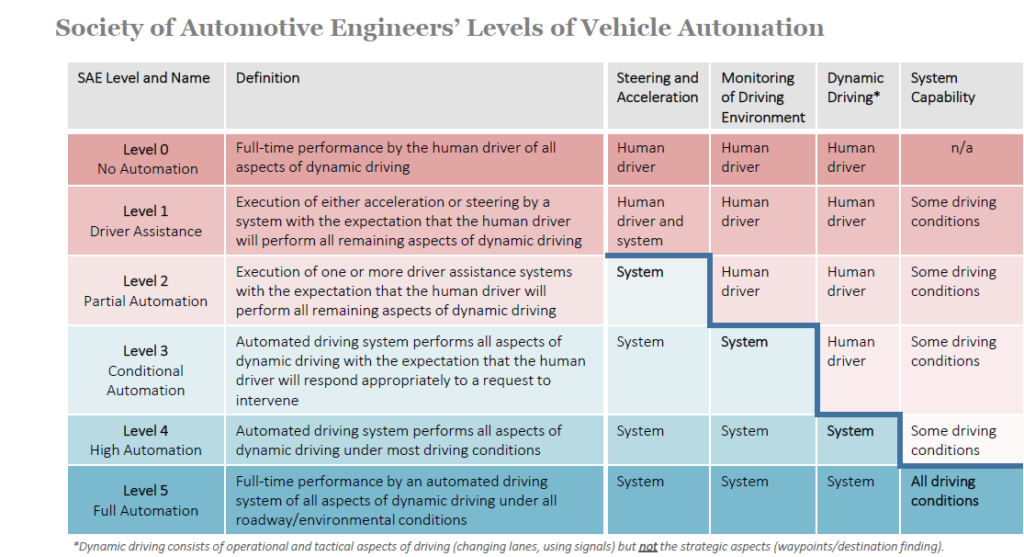 Autonomous-driving-levels_summary
