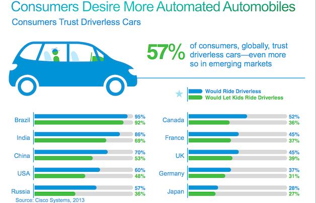 Autonomous-driving-trust