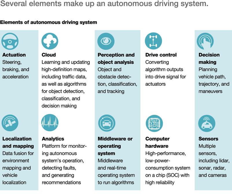 ELEMENTY autonómneho auta